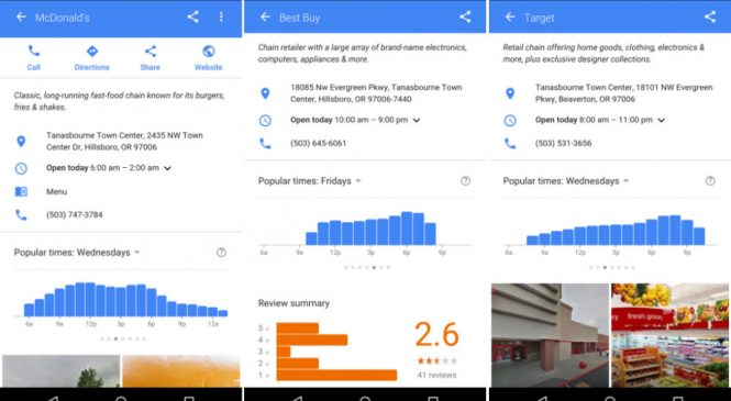 Google Mekanlardaki Doluluk Oranını Maps'te Gösterecek
